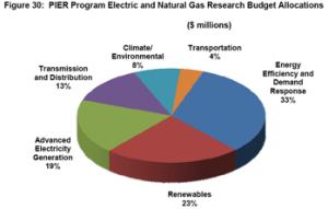 RenewablePowerPie